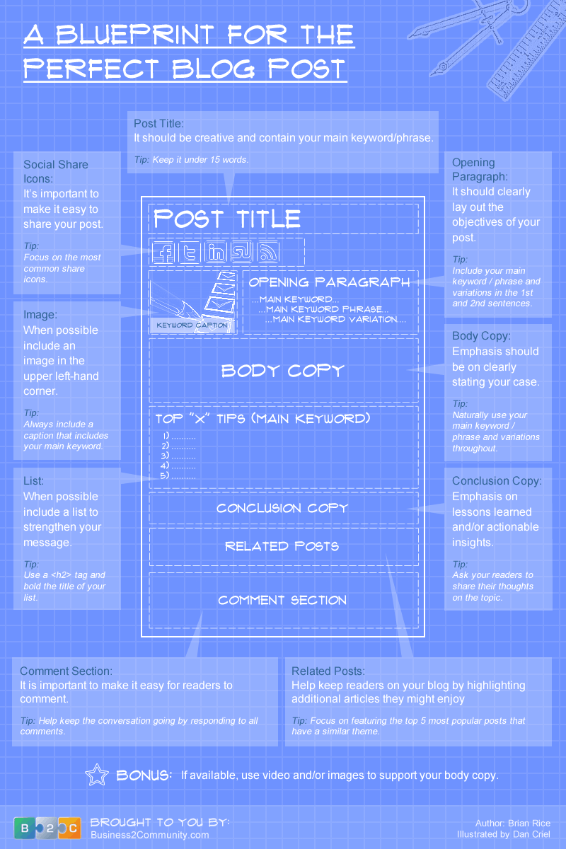 Perfect blog post blueprint infographic perfect blogpost blueprint malvernweather Image collections