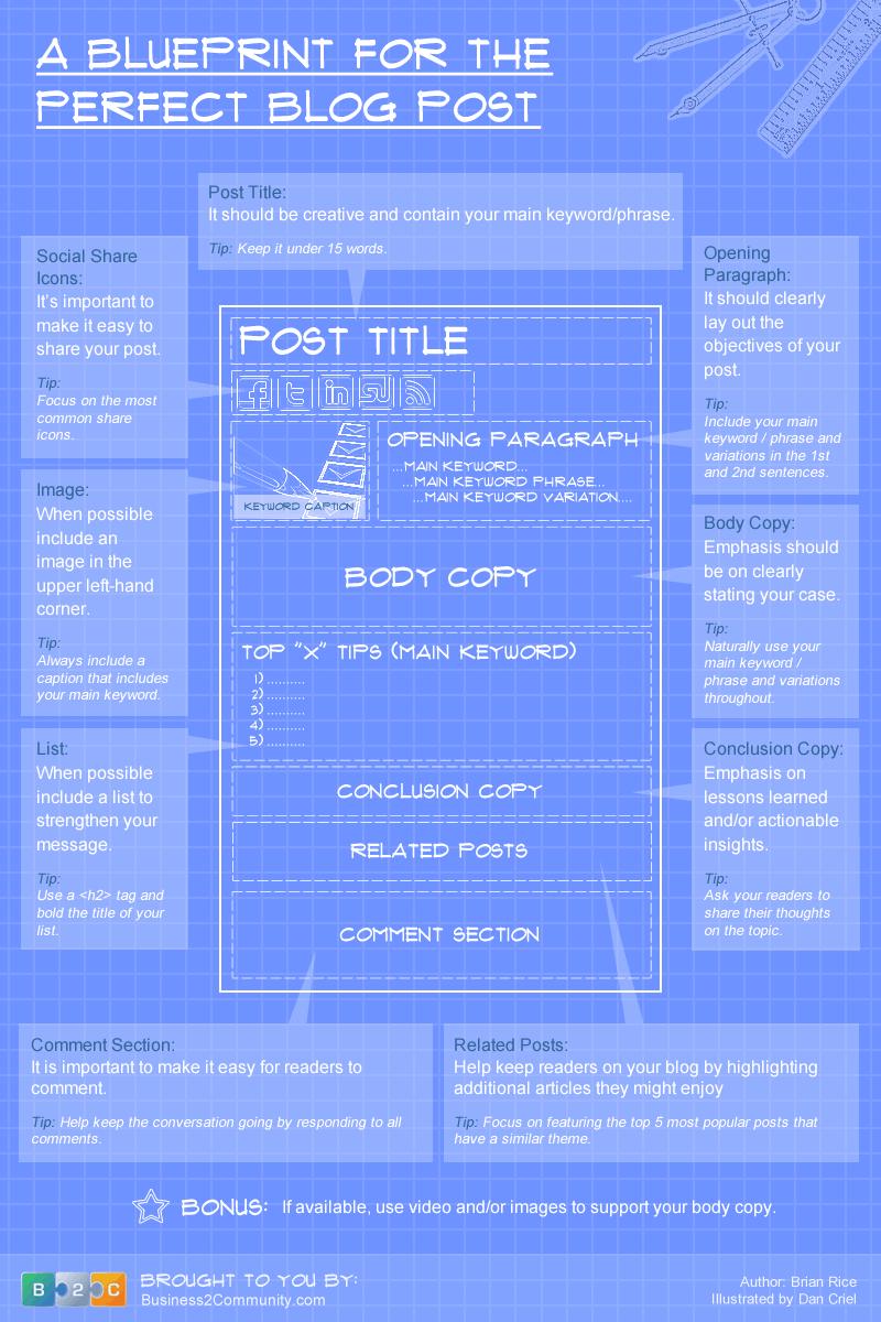Perfect blogpost blueprint