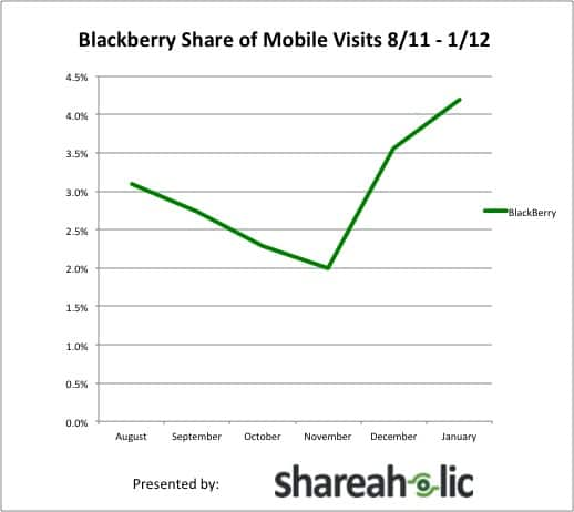 Blackberry OS Share of Mobile Visits