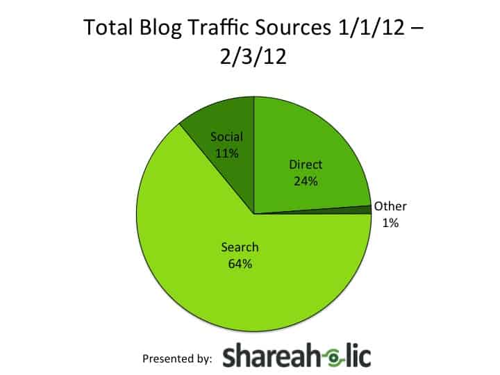 Blog Traffic Trends Search vs Social