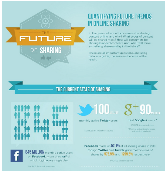 what future trends will online social