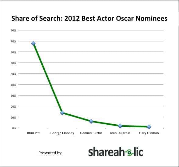 Share of Search 2012 Best Actor Oscar Nominees