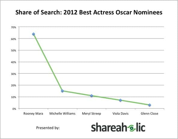 Share of Search 2012 Best Actress Oscar Nominees