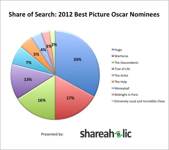 Share of Search 2012 Best Picture Oscar Nominees