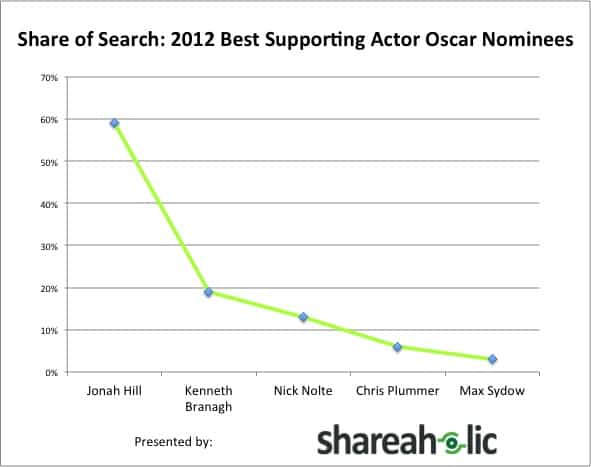 Share of Search 2012 Best Supporting Actor Nominees