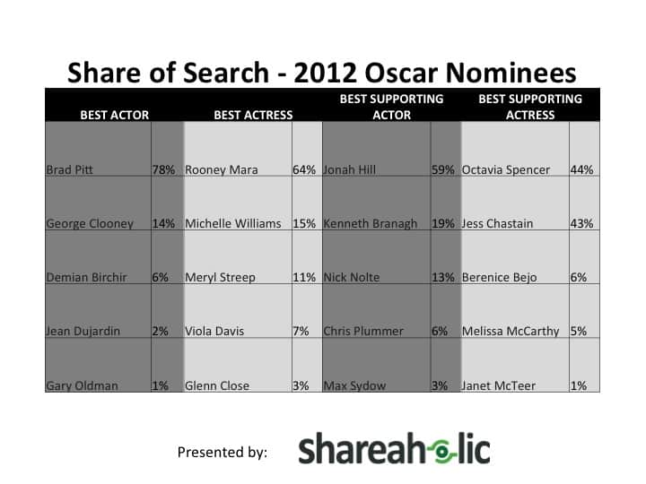 Share of Search 2012 Oscar Nominees 2