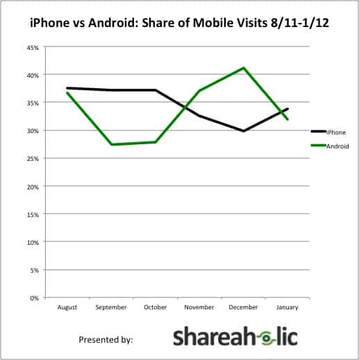 iPhone vs Android Share of Mobile Visits