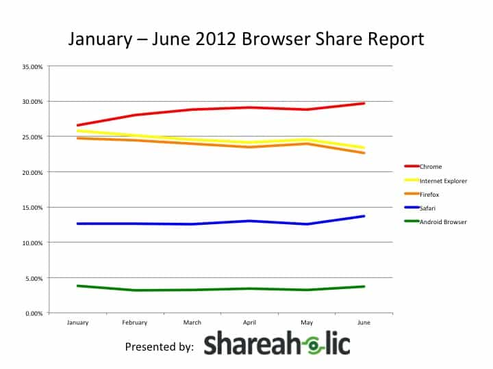 January-June2012 Browser Share Report Line Graph