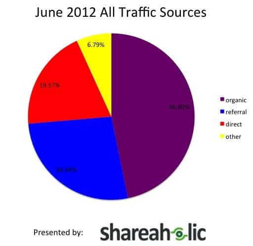 June 2012 Traffic Sources