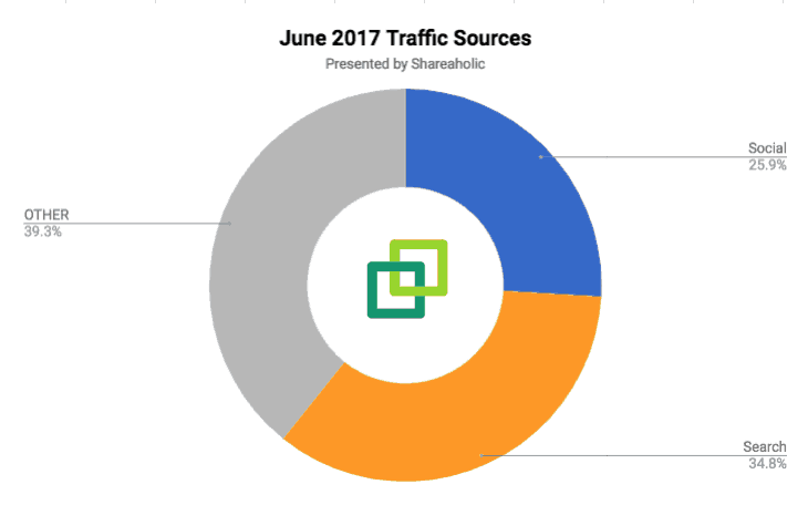 June 2017 Traffic Sources
