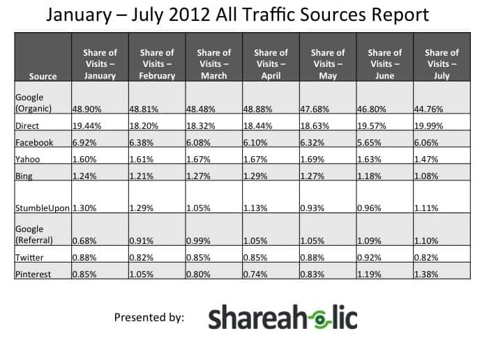 January - July Traffic Sources Report