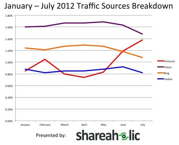 January - July 2012 Traffic Sources Breakdown