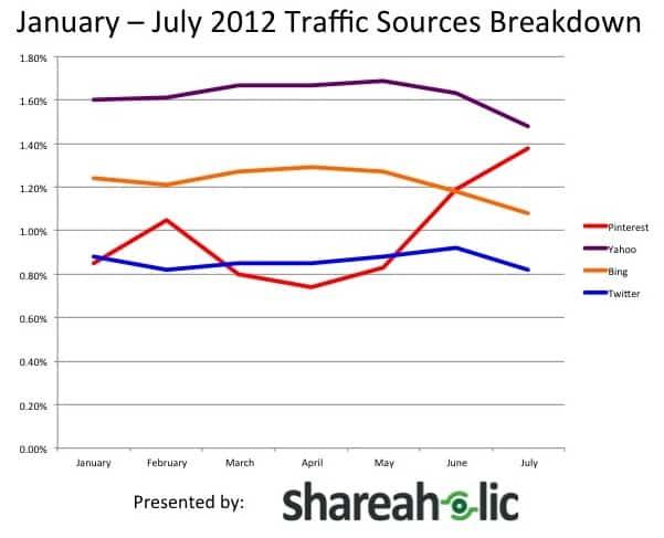 January - July 2012 Traffic Sources Breakdown