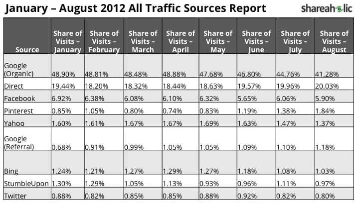 January - August 2012 All Traffic Sources