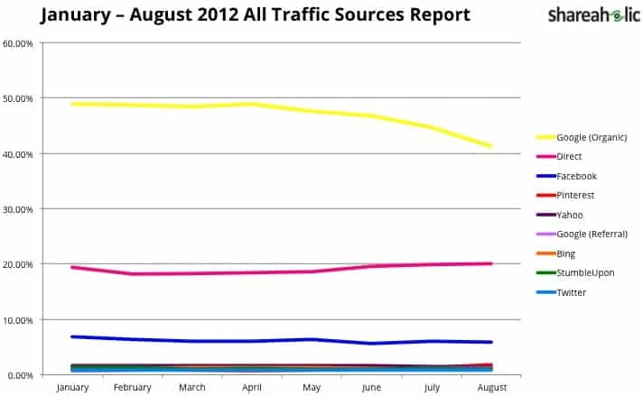 January - August 2012 All Traffic Sources Line Graph - Final