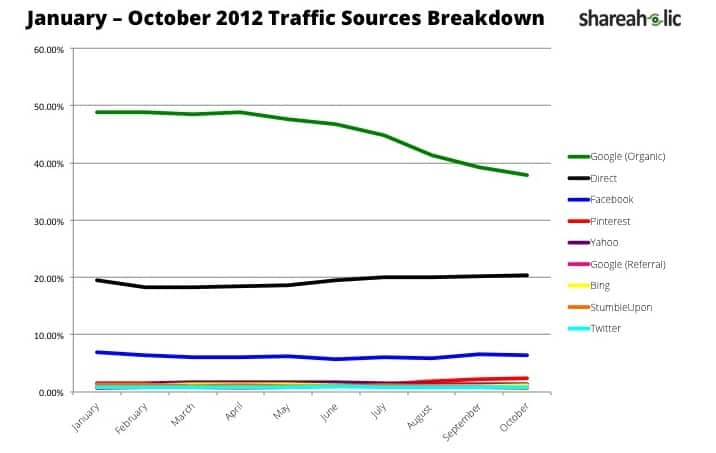 January - October Traffic Sources Breakdown