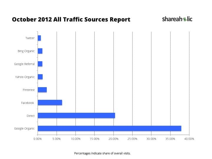October 2012 All Traffic Sources Report