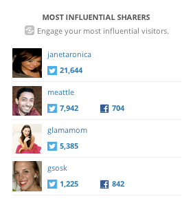 shareaholic top sharers