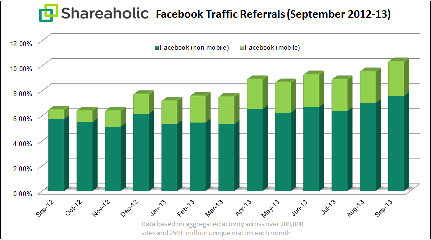 Shareaholic Facebook Referral Chart Oct 2013