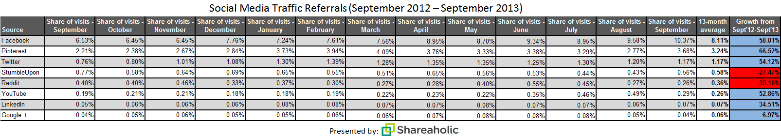 Shareaholic: Social Media Traffic Report Oct 2013