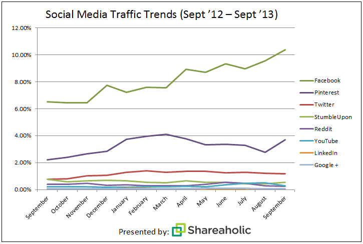 Social Media traffic referrals Oct 2013