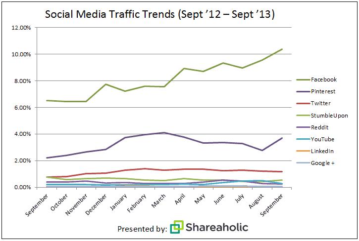 social media report Oct '13
