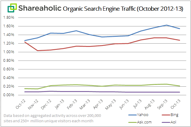 Shareaholic organic search engine traffic chart Nov 2013