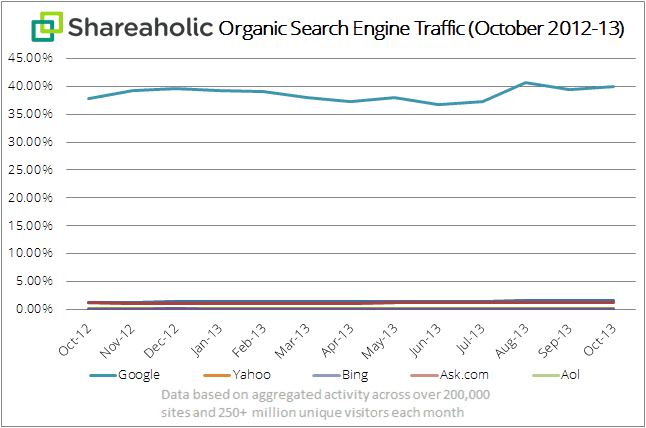Shareaholic organic search engine traffic chart (all) Nov 2013