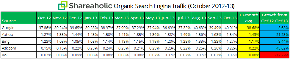 Shareaholic organic search engine traffic data Nov 2013