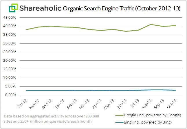 Shareaholic organic search traffic chart Nov 2013