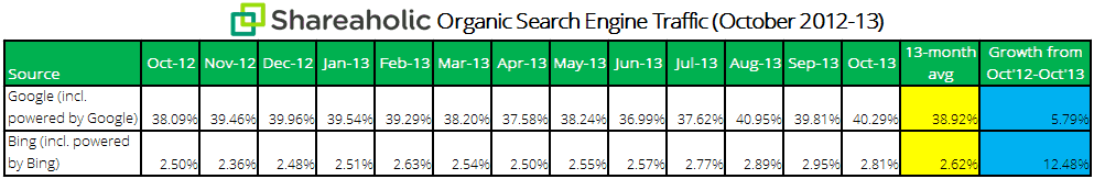 Shareaholic organic search traffic data Nov 2013