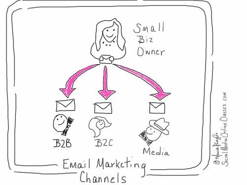 Email Marketing Channels by SocialMediaOnlineClasses
