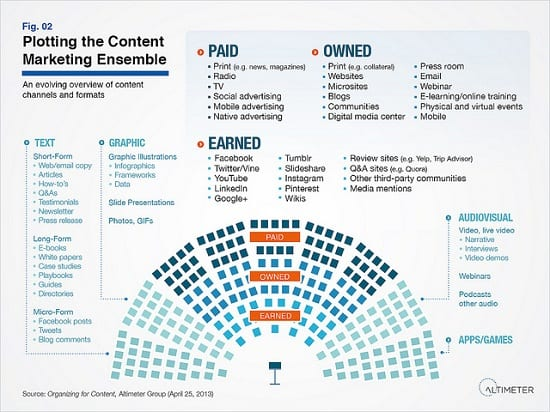 Plotting the Content Marketing Ensemble by Altimeter Group