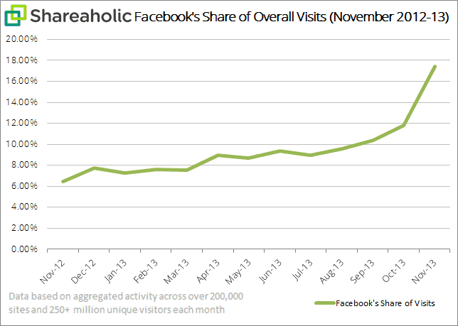 Shareaholic facebook share of visits graph Dec 2013