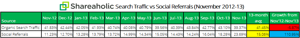 Shareaholic search traffic vs social referrals chart Dec 2013