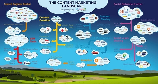 The Content Marketing Landscape via ocd007