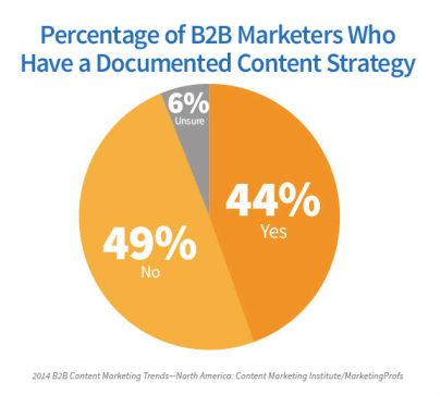 Percentage of B2B Marketers who have a documented content strategy