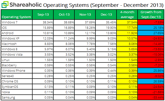 Shareaholic Operating Systems Report Jan 2014