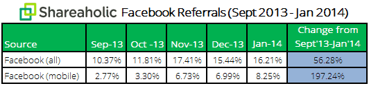 Facebook Mobile Referrals Report February 2014 data