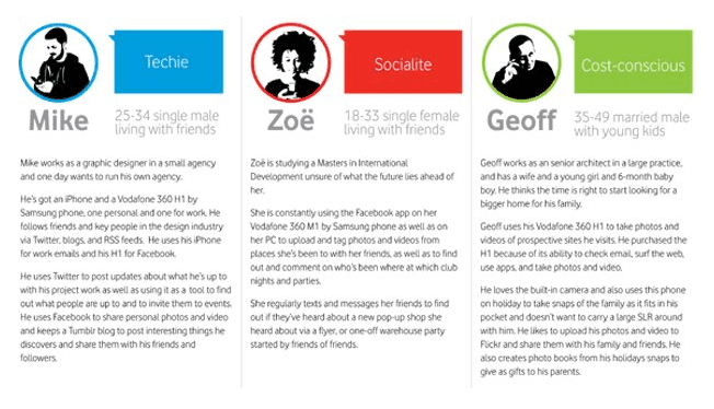 Marketing Personas for your blog