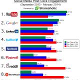 Social Referrals That Matter March 2014
