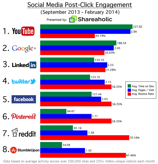 Social Referrals That Matter March 2014