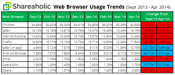 Browser Share Report data May 2014