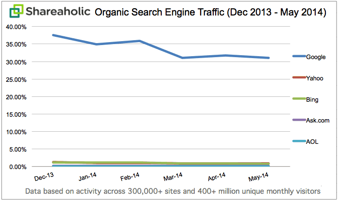 Organic Search Traffic Trends May 2014