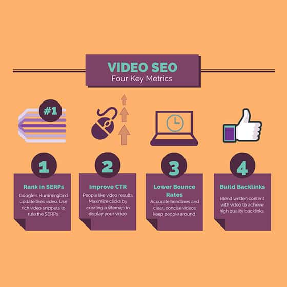 Video Marketing SEO 4 Key Metrics