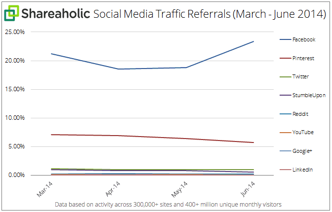 Social Media Traffic Referrals Q2 July 2014 graph