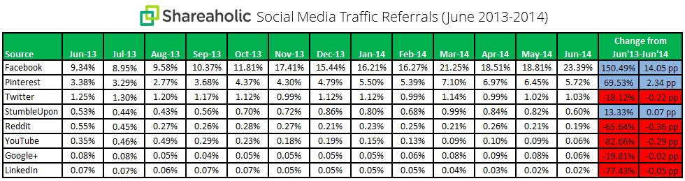 Social Media Traffic Trends July 2014 chart