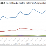 Social Media Traffic Referrals Report Oct 2014 graph