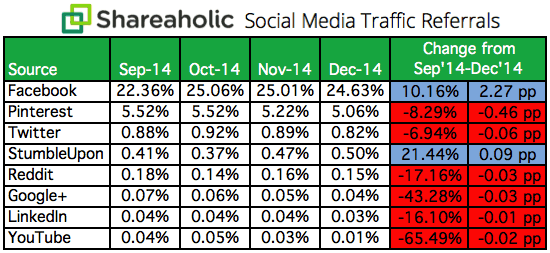 Social Media Traffic Referrals Report Q4 2014 chart