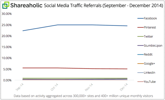 Social Media Traffic Referrals Report Q4 2014 graph